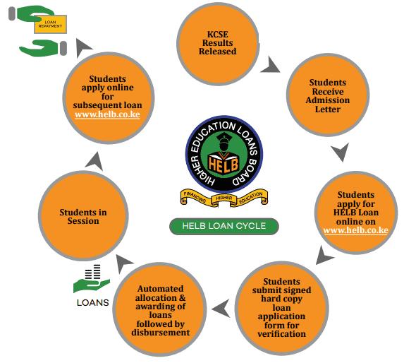 HELB Application process