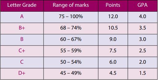 Kenya Methodist University Grading System and GPA